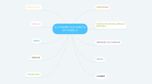 Mind Map: EL HOMBRE QUE PARECÍA UN CABALLO