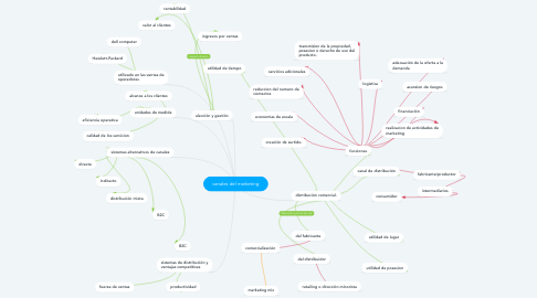 Mind Map: canales del marketing