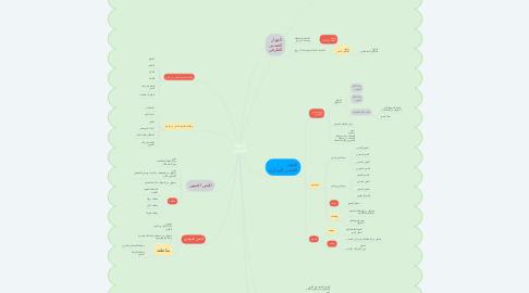 Mind Map: الجهاز العصبي