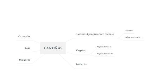 Mind Map: CANTIÑAS