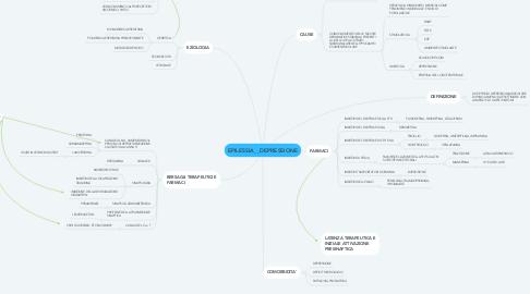 Mind Map: EPILESSIA__DEPRESSIONE