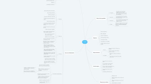 Mind Map: CMMI