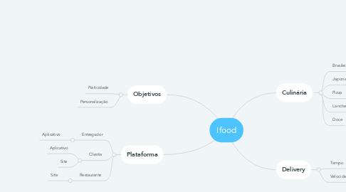 Mind Map: Ifood