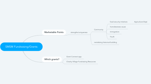 Mind Map: SMSM Fundraising/Grants