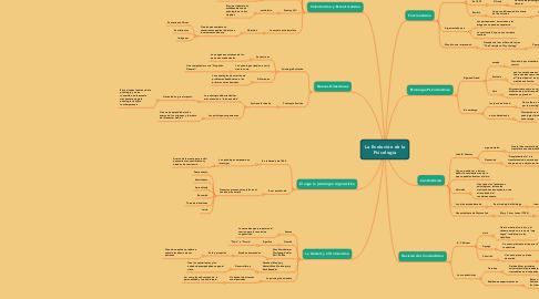 Mind Map: La Evolución de la Psicología