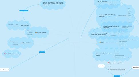 Mind Map: Cómo Resumir