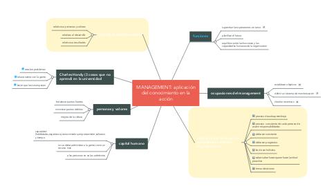 Mind Map: MANAGEMENT: aplicación del conocimiento en la acción