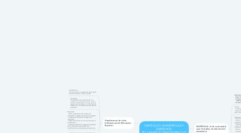 Mind Map: CAPITULO V-VI MATRÍCULA Y DERECHOS PECUNIARIOS/TRANSFERENCIAS