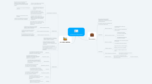 Mind Map: La Estructura Empresarial