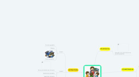 Mind Map: EDUCACIÓN GEOGRÁFICA