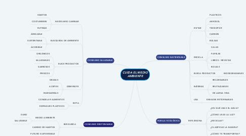 Mind Map: CUIDA EL MEDIO AMBIENTE