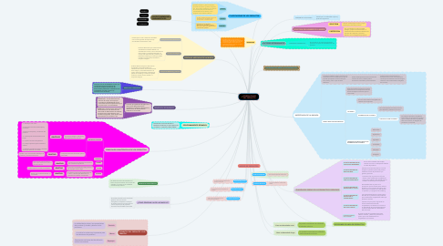 Mind Map: GENERALIDADES DEL PRODUCTO