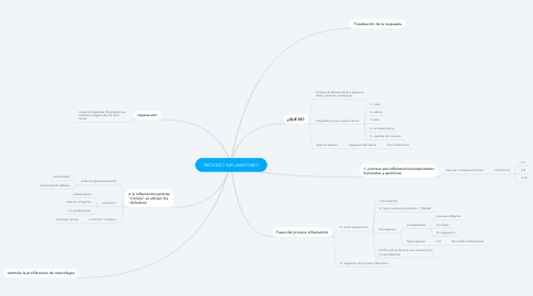 Mind Map: PROCESO INFLAMATORIO