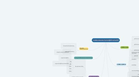 Mind Map: การพัฒนาสมรรถนะในการปฏิบัติงานในหน้าที่