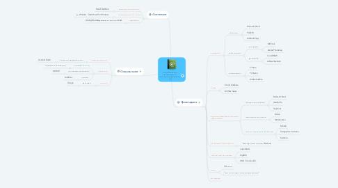 Mind Map: Классификация программного обеспечения(Закирова А.В.)