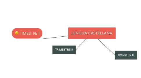 Mind Map: LENGUA CASTELLANA