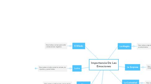 Mind Map: Importancia De Las Emociones