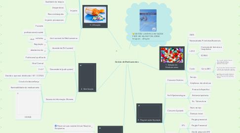 Mind Map: Gestão de Medicamentos
