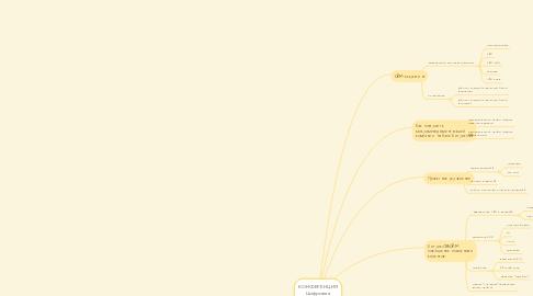 Mind Map: КОНФЕРЕНЦИЯ Цифровая трансформация бизнеса