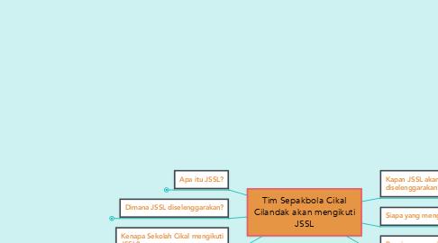Mind Map: Tim Sepakbola Cikal Cilandak akan mengikuti JSSL