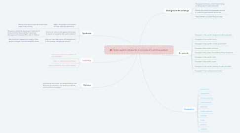 Mind Map: Three waters networks in a crisis of communication
