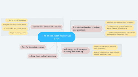 Mind Map: The online teaching survival guide