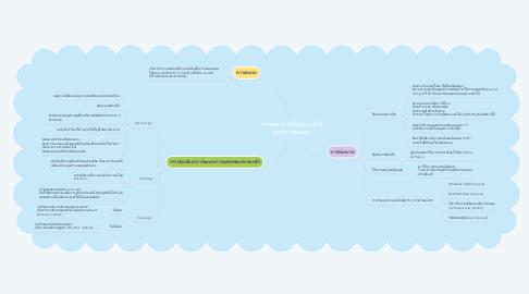 Mind Map: การพยาบาลในระยะที่ 3 ของการคลอด