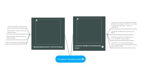 Mind Map: Татьяна Краморова