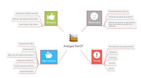 Mind Map: Analyse SWOT