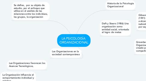 Mind Map: LA PSICOLOGÍA  ORGANIZACIONAL