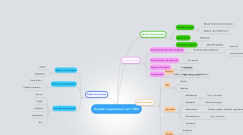 Mind Map: Société iroquoienne vers 1500