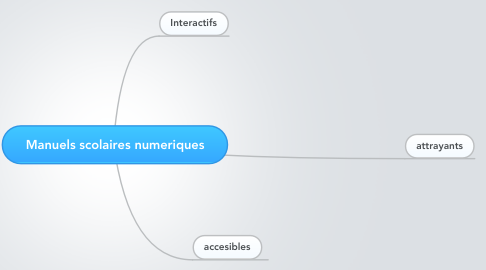 Mind Map: Manuels scolaires numeriques