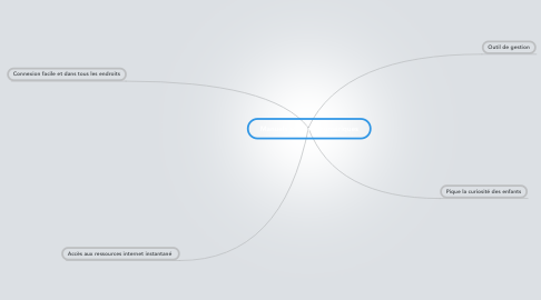 Mind Map: Manuels scolaires numériques