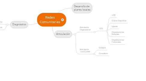 Mind Map: Redes Comunitarias