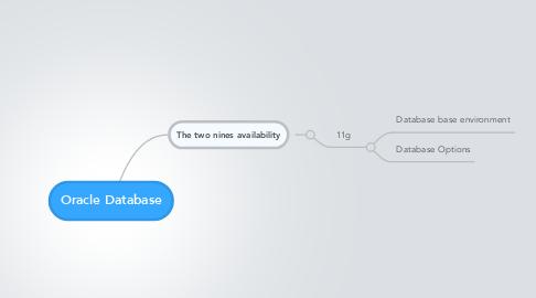 Mind Map: Oracle Database