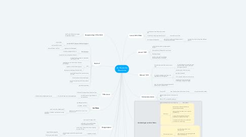 Mind Map: de Russische Revolutie