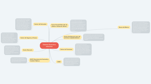 Mind Map: Sistema financiero mexicano