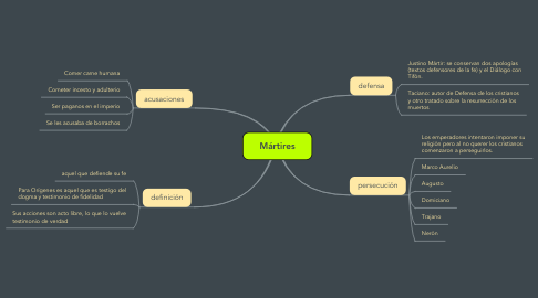 Mind Map: Mártires