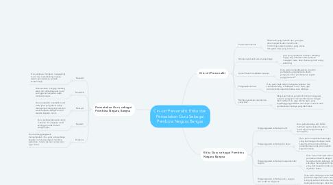 Mind Map: Ciri-ciri Personaliti, Etika dan Perwatakan Guru Sebagai Pembina Negara Bangsa