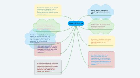 Mind Map: Danza Folklorica