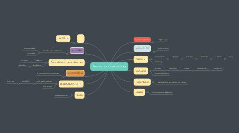Mind Map: Teorias da Qualidade