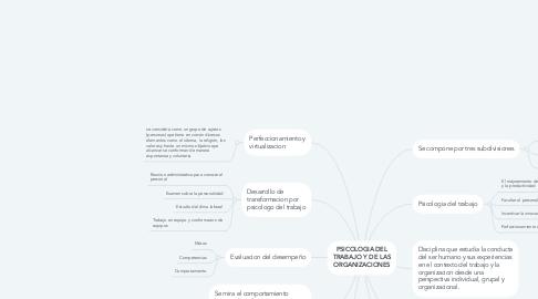 Mind Map: PSICOLOGIA DEL TRABAJO Y DE LAS ORGANIZACIONES