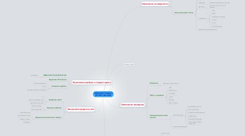 Mind Map: УВЕЛИЧЕНИЕ ПРОДАЖ В ИНТЕРНЕТ-МАГАЗИНЕ