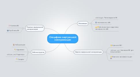 Mind Map: Специфика виртуальной коммуникации