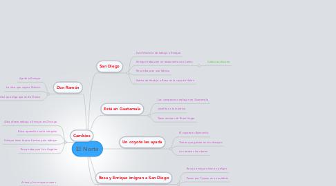 Mind Map: El Norte