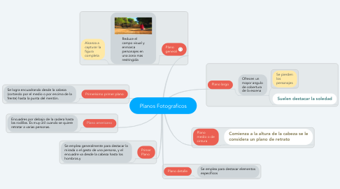 Mind Map: Planos Fotograficos
