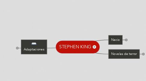 Mind Map: STEPHEN KING