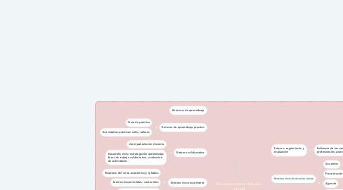 Mind Map: Reconocimiento del aula virtual