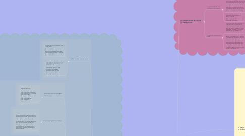 Mind Map: MAPA MENTAL PROMOCIÓN DE VENTAS