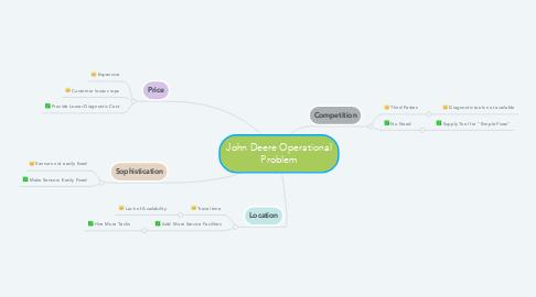 Mind Map: John Deere Operational Problem
